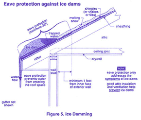 Blueprints: Eave protection against ice dams